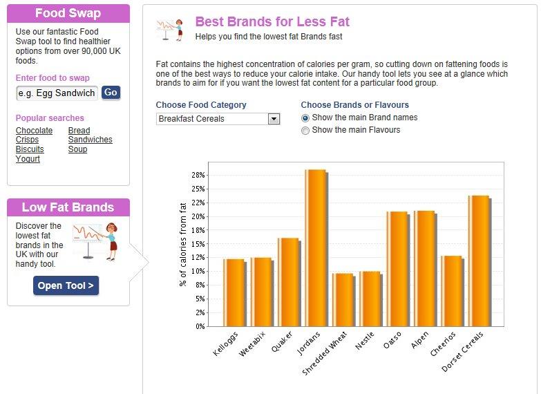 Food Swap/Low Fat Brands