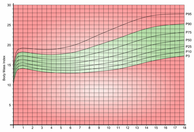 Girl's BMI Chart