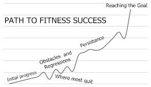 Your Path to Getting results